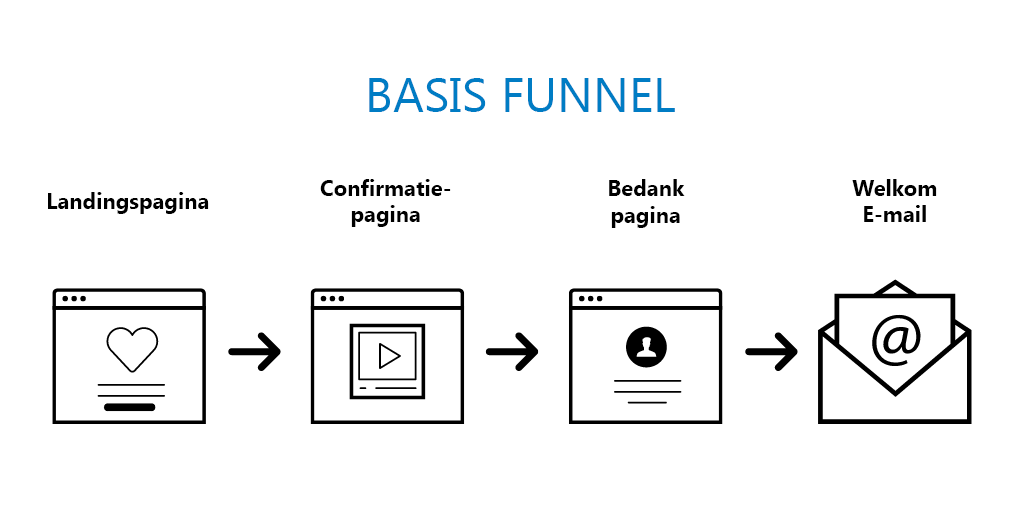 Tjimka.nl - Basis funnel