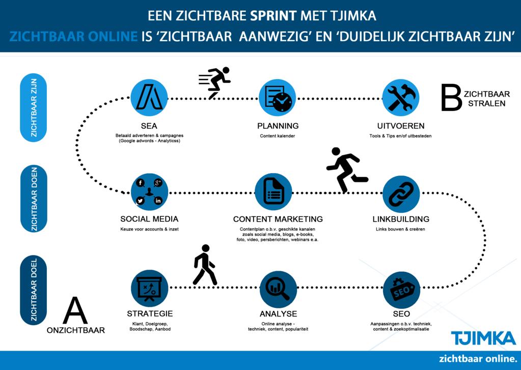 Tjimka - Signature solution