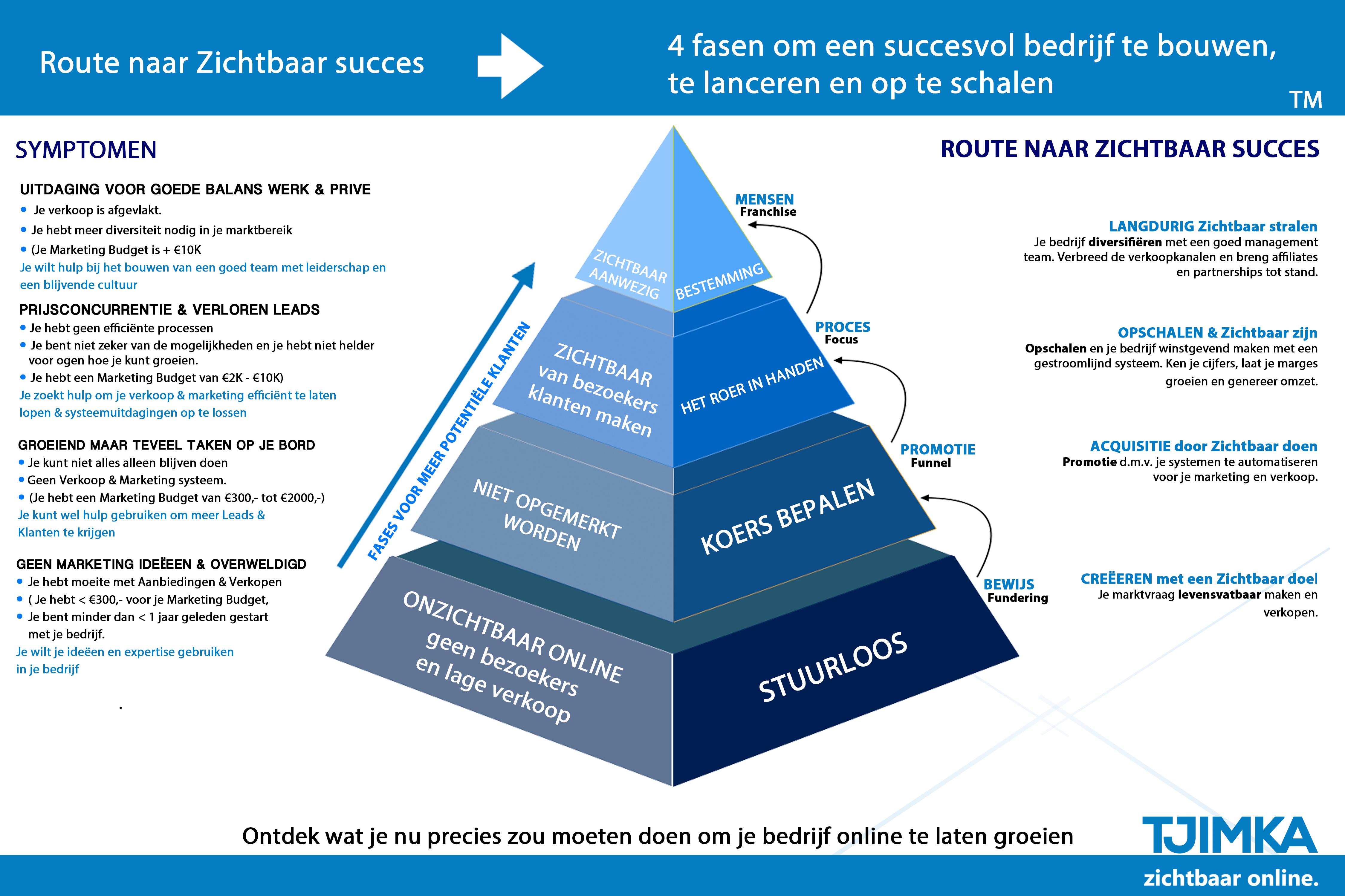 Tjimka.nl - Route naar succes