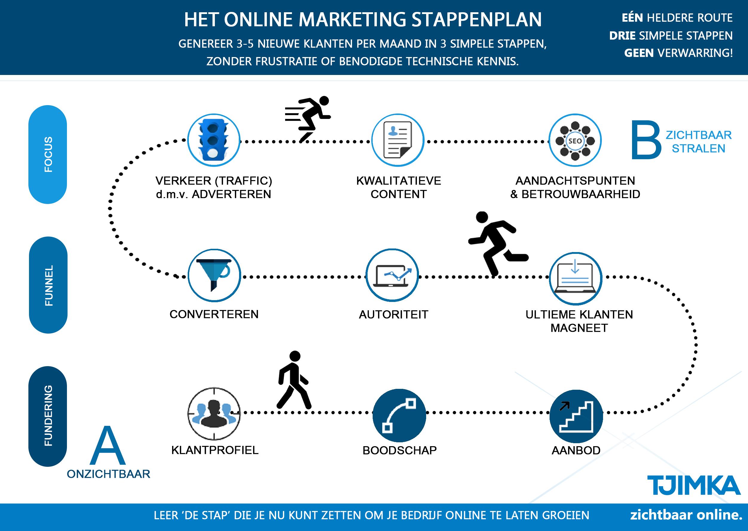Het Online Marketing Stappenplan